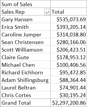 Pivot Table image showing how to quickly calculate the sales totals for each representative without using any Microsoft Excel Formulas or Macros or VBA Code