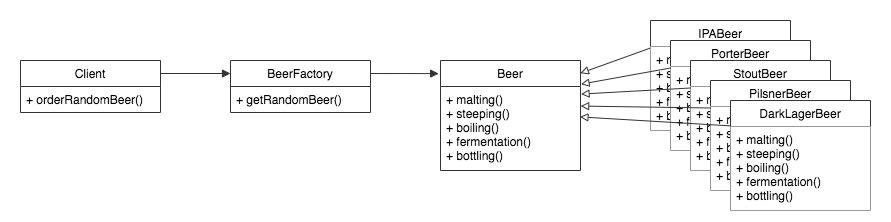 A UML Diagram depicting the Factory Design Pattern in the Beer Factory Scenario