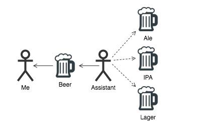 Beer Factory Design Pattern Model